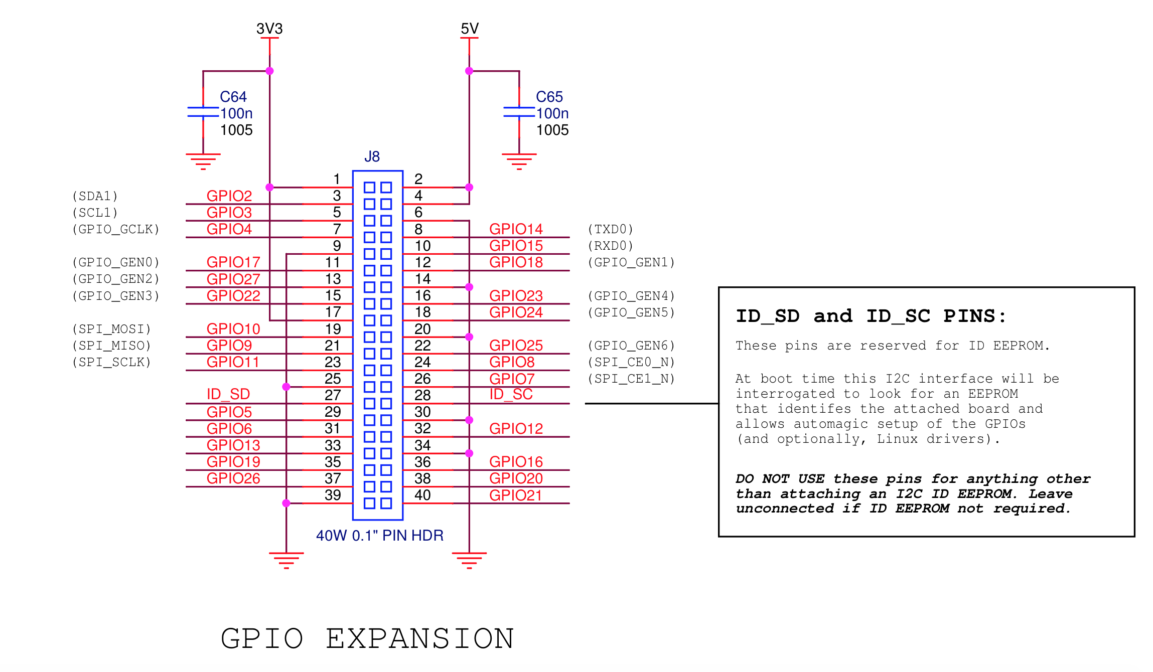 GPIO Expansion